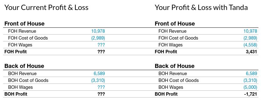 Profit & Loss Comparison